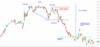 Chart Pattern And Cci Signal In Total Harmony In This Us