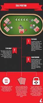 Ladbrokes Articles Texas Holdem Poker Strategy Poker