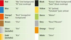 Japanese Color Symbolism Chart Japanese Koi Fish Color Symbolism