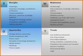 Sample Weaknesses For Interview Weaknesses Job Interview Examples Sample Interview Strengths And