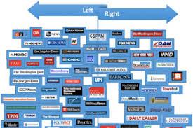 News Media Bias Chart Media Bias