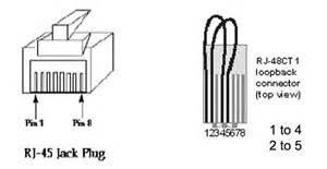 similiar rj45 loopback pinout keywords t1 vs ethernet wiring diagram wiring diagram schematic