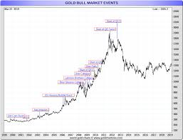 Gold Price Interactive Chart Gold Price Today Price Of Gold Per Ounce Gold Spot Price