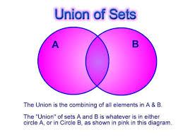Venn Diagram In Math Definition Venn Diagrams And Sets