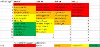 Updated Wake Forest Basketball Scholarship Chart Blogger