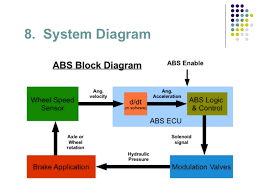 similiar abs system diagram keywords anti lock braking system