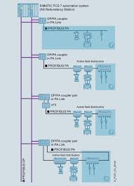 profibus pa industry mall siemens ww on profibus dp wiring diagram on examples of profibus pa architectures