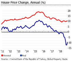 Historical Real Estate Appreciation Chart Investment Analysis Of Turkish Real Estate Market