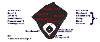2017 Zips Projections Boston Red Sox Fangraphs Baseball