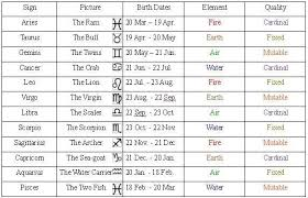 Fft Zodiac Chart Blame Yourself Or God Lets Play Final Fantasy Tactics