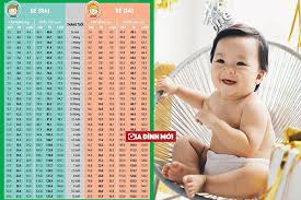 Trẻ em 15 tháng tuổi cân nặng bao nhiêu mới đúng chuẩn?