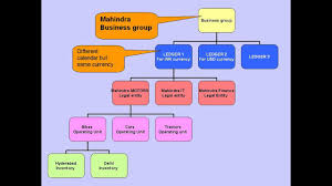 Multi Org Structure R12 Oracle Apps
