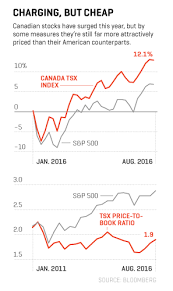 Canada Stock Index Chart Why Canadian Stocks Could Soar Fortune