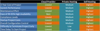 Hp Server Comparison Chart Sample Pricing Comparison On Premise Vs Private Hosting Vs