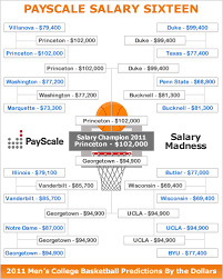 Basic Pay Scale Chart 2011 Salary Madness Payscales Predictions Miss This Year