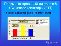 Презентация на тему Мониторинг и диагностика Повышение качества  5 Первый контрольный диктант в 5 Б классе сентябрь 2011 Уровень практической грамотности