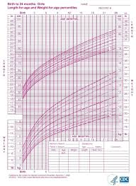 Baby Weight Chart Girl Percentile Female Baby Growth Chart Infant Growth Chart Girls