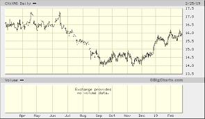 Silver Spot Price Per Troy Oz Cx Xag Advanced Chart