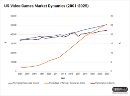 Tech Disruption Part 1 Video Game Streaming Services