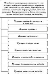 ПРИНЦИП ЕДИНСТВА ТЕОРИИ ЭКСПЕРИМЕНТА И ПРАКТИКИ В ПСИХОЛОГИИ это  Методологические принципы психологии