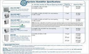 Aprilaire Filter Chart Frequently Asked Questions