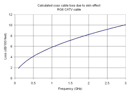 Microwaves101 Coax Loss Calculations