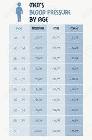 Mens Blood Pressure Chart Table Royalty Free Cliparts Vectors And