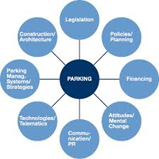 city parking in europe the project will focus on eight different topics all relevant to parking related discussions each topic will be analysed and at least five good practice