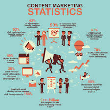 Content Marketing Content Marketing Facts In 2014 Visual Ly
