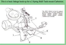 lawn mower carburetor parts diagram tractor repair wiring 20 hp briggs and stratton wiring diagram additionally 16 5 hp vanguard briggs and stratton engine