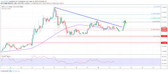 Ripple Exchange Chart Ripple Price Analysis Dips In Xrp Usd Remains Attractive To