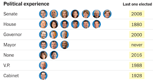 Senate Hierarchy Chart How Much Political Experience Does It Take To Be Elected