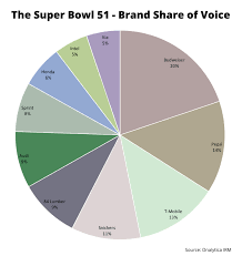 Superbowl Chart 2017 Sponsors At The Super Bowl 51 Top 100 Influencers And Brands
