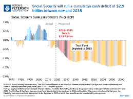Budget Basics How Does Social Security Work