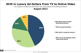 Charts August 2012 Martinimedia Shift Luxury Ad Dollars Tv Online Video