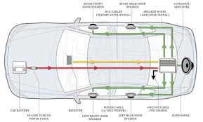 subwoofer wiring kits sub and amp diagram diagrams car audio com kit how to wire up a sub and amp diagram mtx wiring diagram car how to wire a 5 channel amp diagram fitfathers me prepossessing car amplifier wiring at