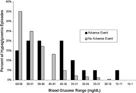 Hypoglycemia In Hospitalized Patients Varghese Et Al