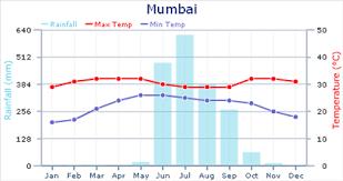 Weather In Mumbai Expat Arrivals