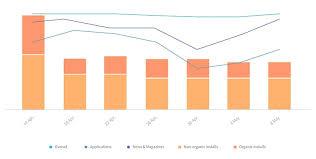 App Store Ranking Tracker