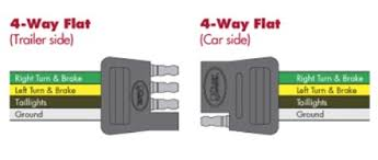 choosing the right connectors for your trailer wiring 4 wire trailer wiring diagram troubleshooting at 4 Way Trailer Wiring