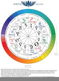 Correlations Between The Chakras Astrology And Elemental