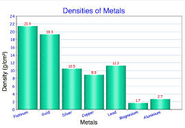 Density Chart Of Materials In G Cm3 Density