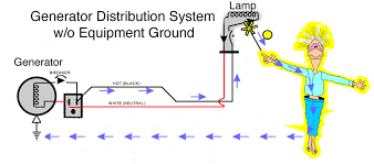 local gfci workshop curriculum a grounding wire connected to the housing electricity seeks the path of least resistance and the bulk of electricity completes the path back to its
