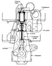 sulzer rtau diesel engine how it works sulzer engine