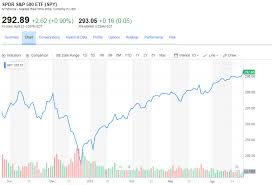 Sp500 Chart Yahoo 5 Safe And Cheap Dividend Stocks To Invest April 2019