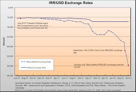 Us Dollar To Iran Rial Currency Exchange Rates