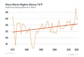 Miami Just Had Its Hottest Month On Record Climate Central