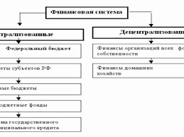 Бюджетная система рф контрольная работа Курсовая работа на тему Бюджетная система Российской Федерации состоит из содержания введения трех глав