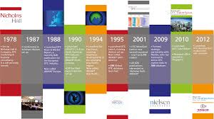 Creative Timelines For Projects Graphic Design Timeline Examples