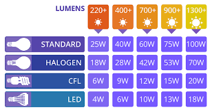 Led Halogen Equivalent Chart Led Light Bulb Conversion Chart Lampsone